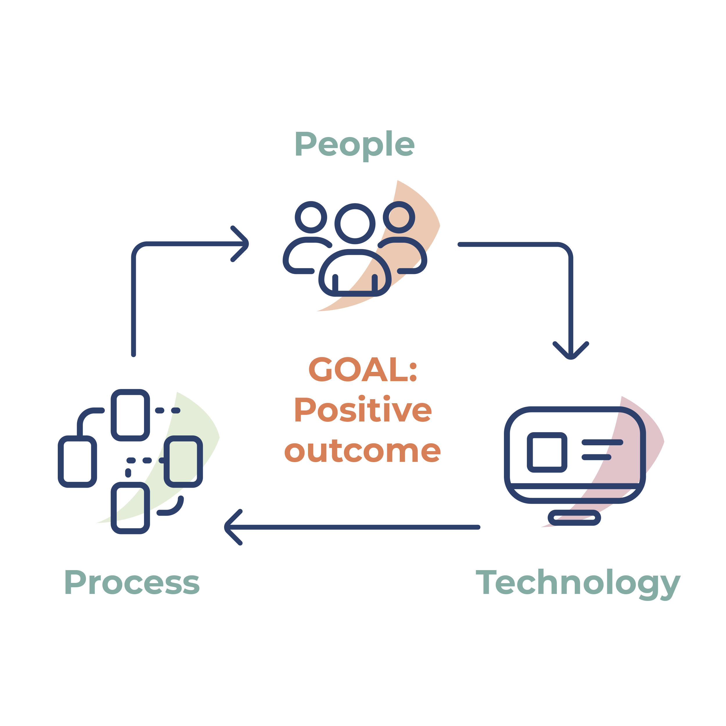 Core_People_Process_Technology_Graphic_V1