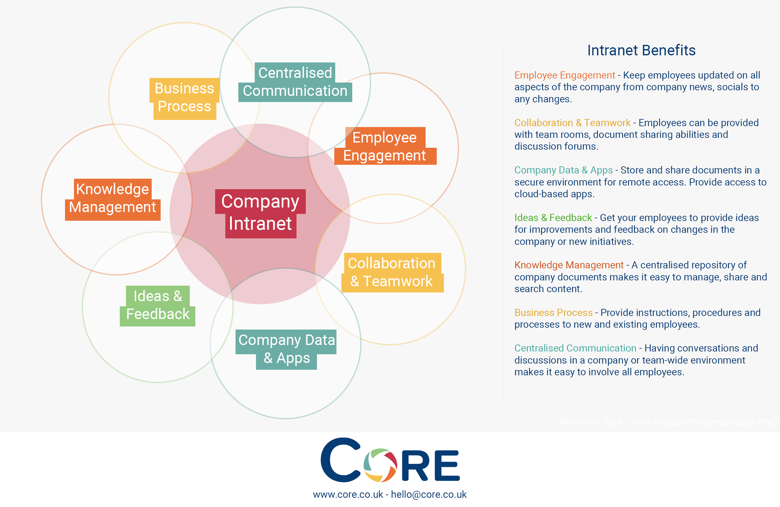 Benefits of an intranet to a business