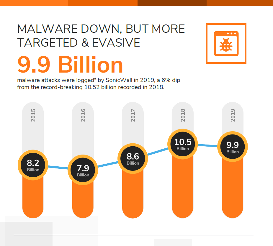 SonicWall malware stat for landing page